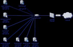 Darstellung der Netzwerksicht auf das open source small cloud RZ