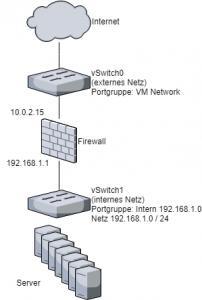 Netztopologie